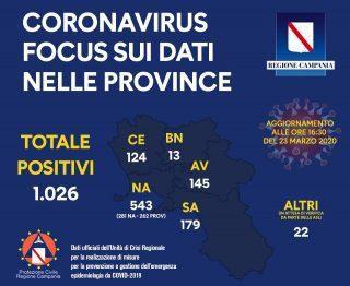 90694733 10157867255288257 5704538054597804032 o 320x262 - Regione Campania: riparto provinciale (23/3/2020)