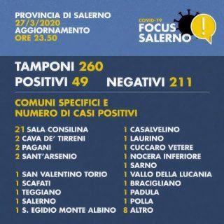 salerno 320x320 - ANDAMENTO QUOTIDIANO COVID-19 IN PROVINCIA DI SALERNO