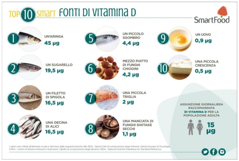 carenza vitamina D può aumentare rischi