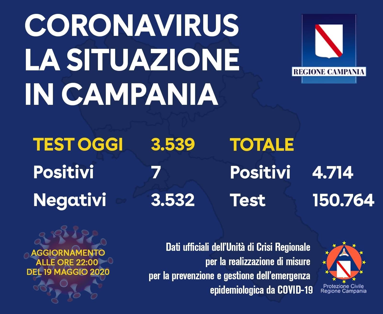 98368397 3459346474094920 4605064304138387456 o - Regione Campania: IL BOLLETTINO DEI TAMPONI DEL 19/5/20