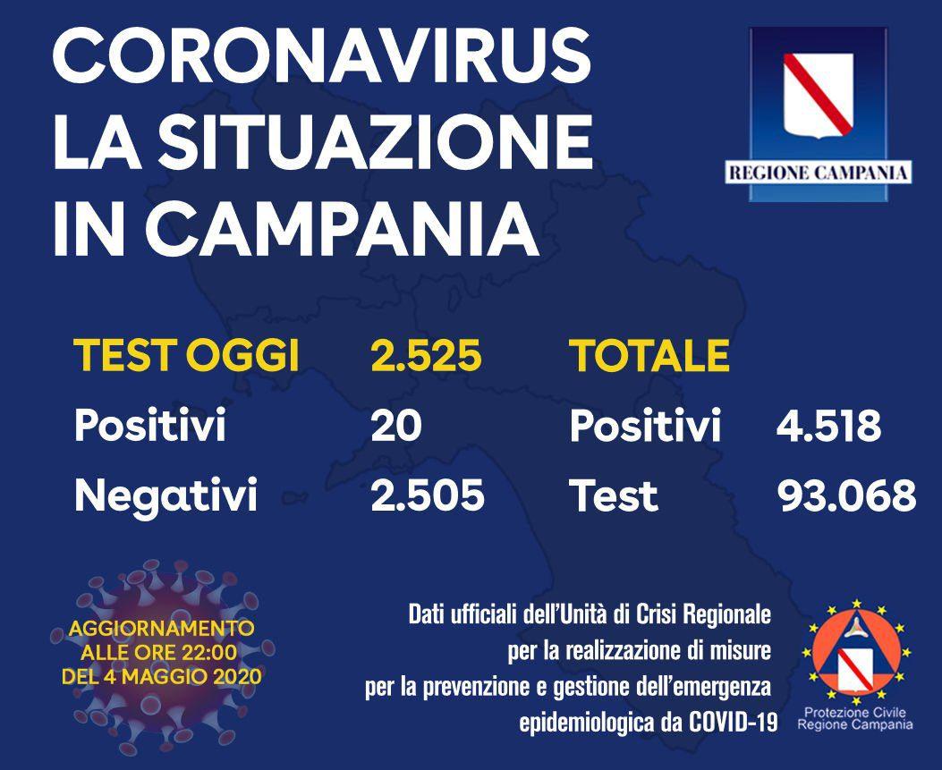 campania - Regione Campania, il bollettino dei tamponi del 4/5/20