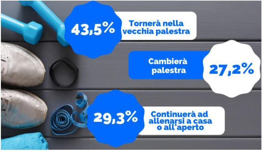 Gli italiani prediligono il personal trainer online
