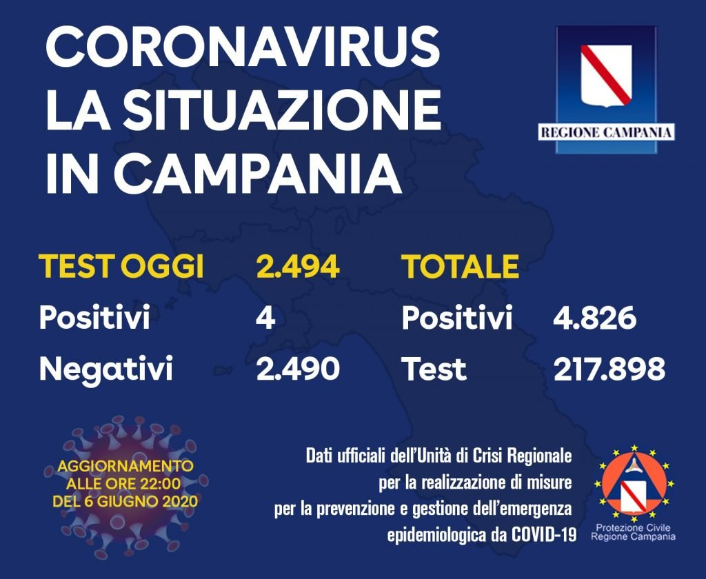 Campania: il bollettino dei tamponi del 6/6/20