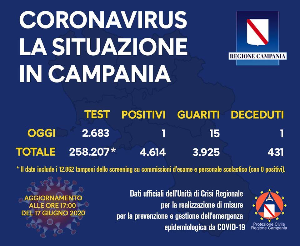 COVID-19, IL BOLLETTINO DELL'UNITÀ DI CRISI DELLA REGIONE CAMPANIA 17/6/20