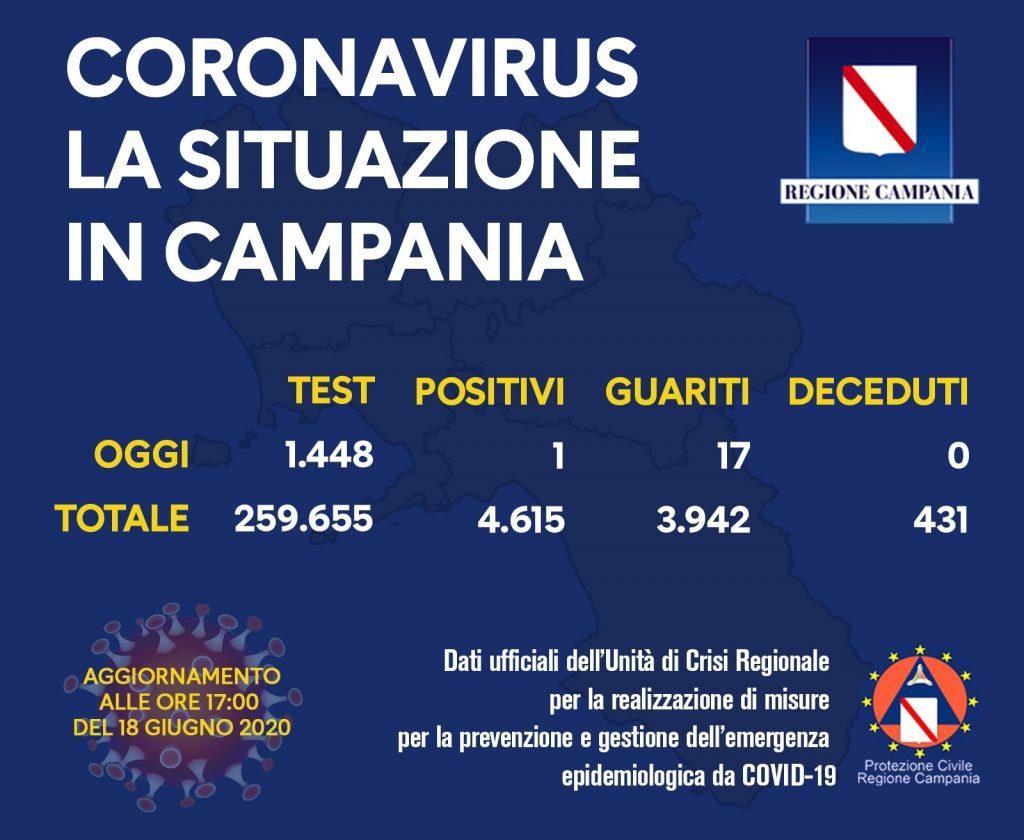 COVID-19, IL BOLLETTINO DELL'UNITÀ DI CRISI DELLA REGIONE CAMPANIA DEL 18/6/20