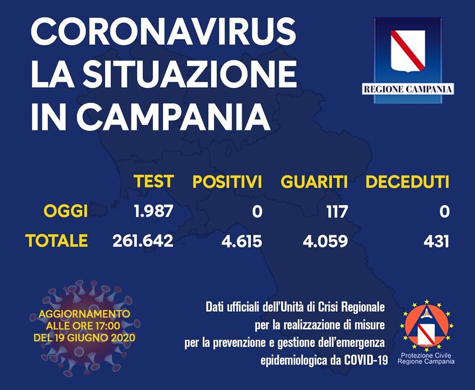 COVID-19, IL BOLLETTINO DELL'UNITÀ DI CRISI DELLA REGIONE CAMPANIA – 19/6/20