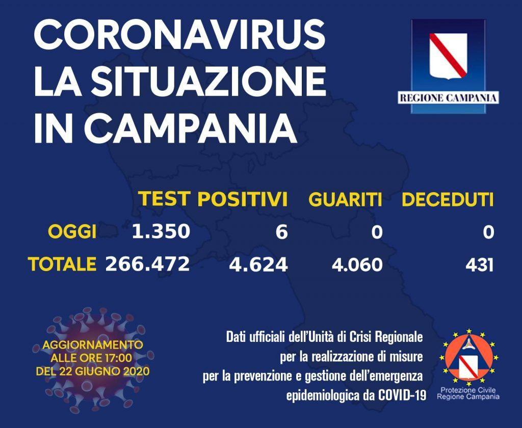 COVID-19, IL BOLLETTINO DELL'UNITÀ DI CRISI DELLA REGIONE CAMPANIA –