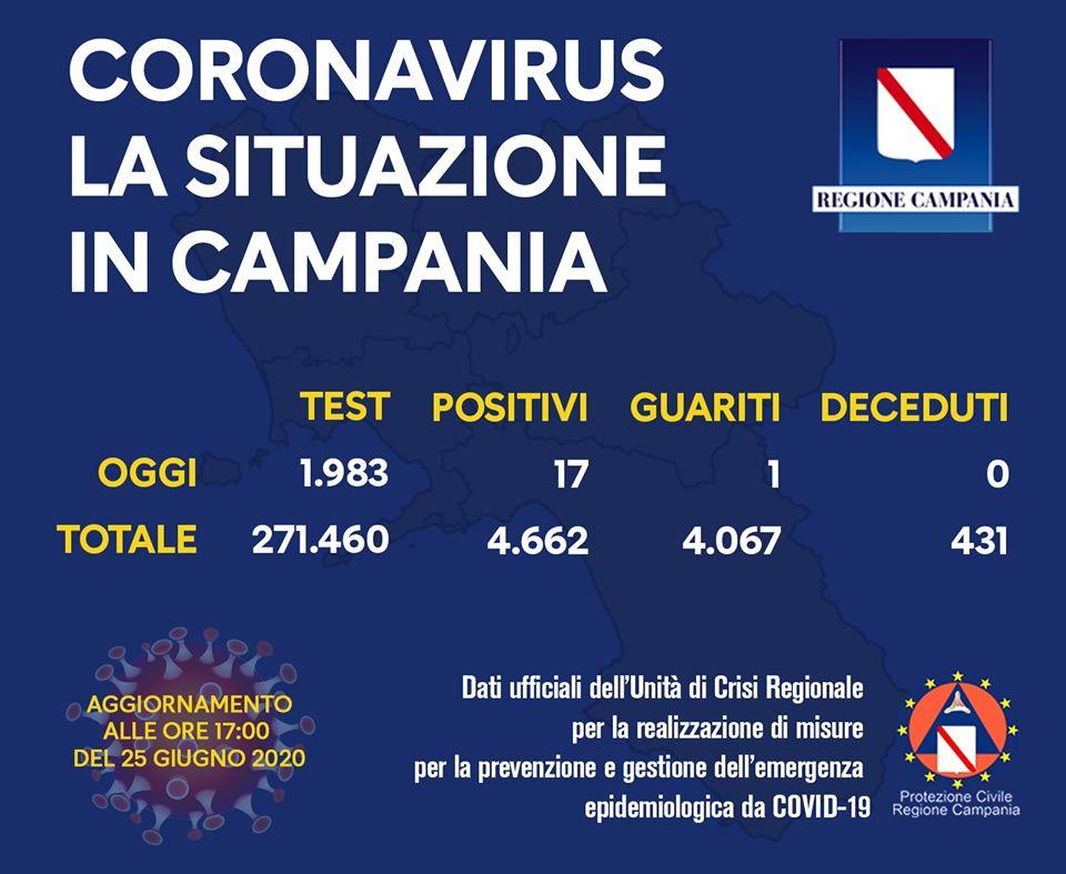 COVID-19, IL BOLLETTINO DELL'UNITÀ DI CRISI DELLA REGIONE CAMPANIA – 25/6/20