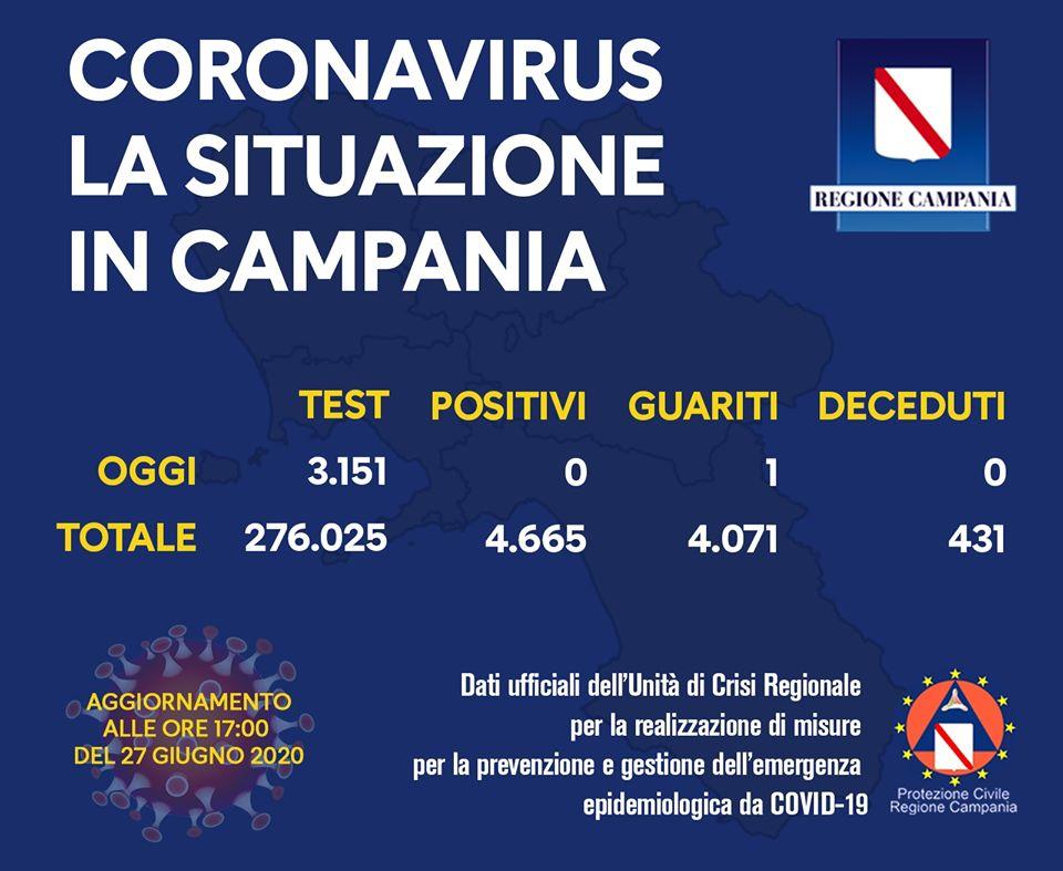 COVID-19, IL BOLLETTINO DELL'UNITÀ DI CRISI DELLA REGIONE CAMPANIA – 27/6/20