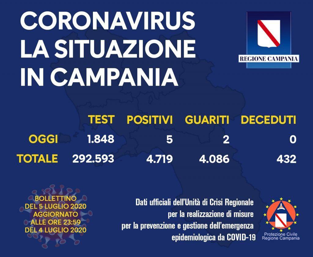 COVID-19, IL BOLLETTINO ORDINARIO DELL'UNITÀ DI CRISI DELLA REGIONE CAMPANIA – 5/7/20