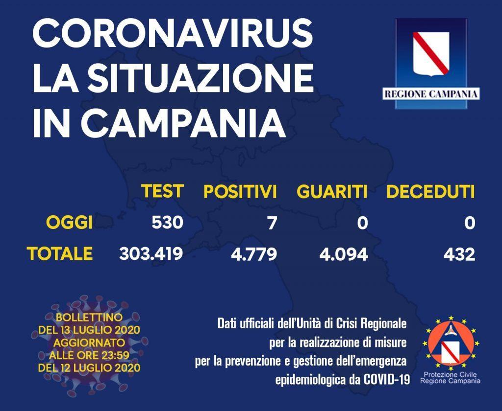 COVID-19, IL BOLLETTINO ORDINARIO DELL'UNITÀ DI CRISI DELLA REGIONE CAMPANIA – 13/7/20