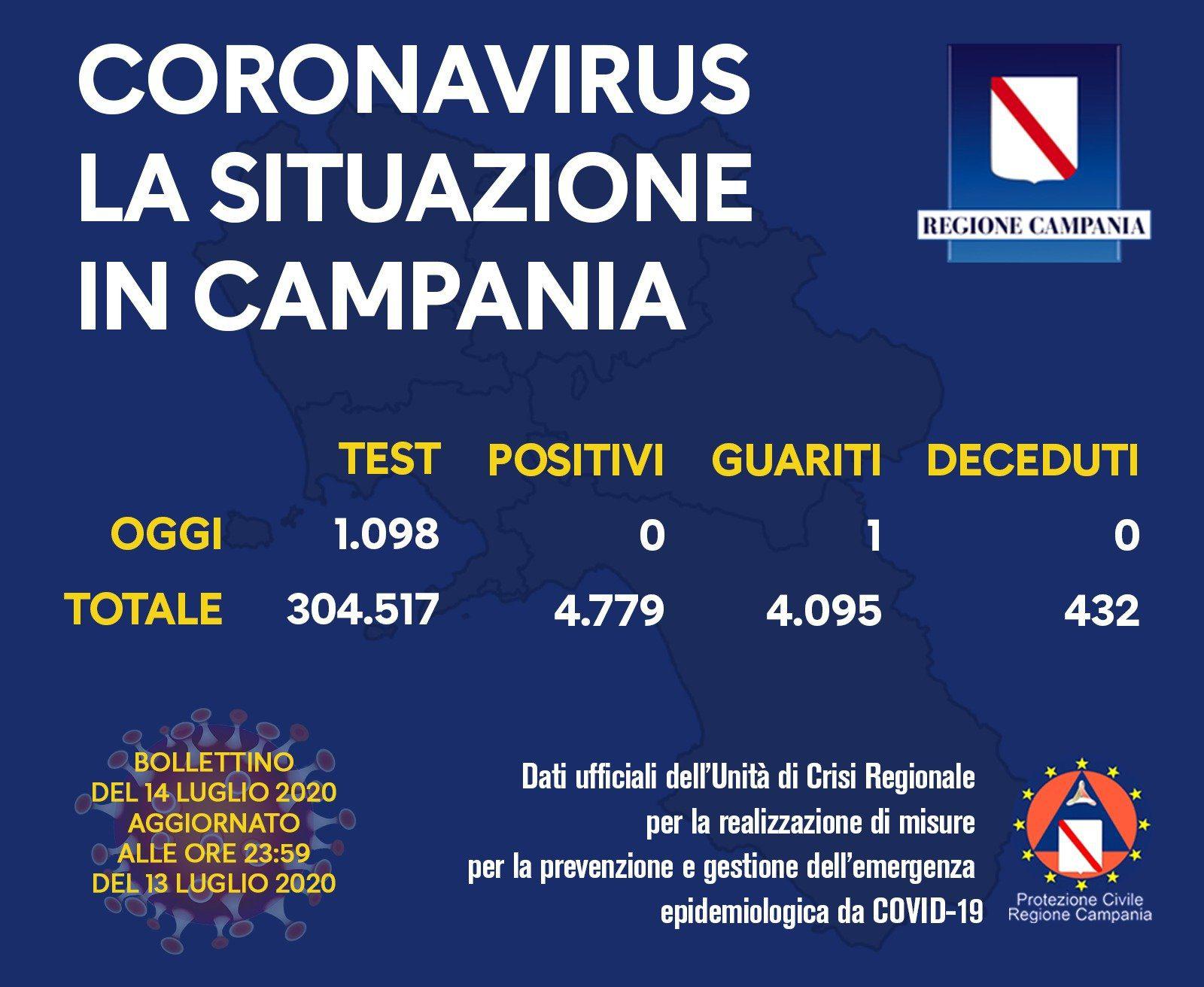 14 luglio 2020 - Campania, IL BOLLETTINO DEL 14/7/20: NESSUN POSITIVO