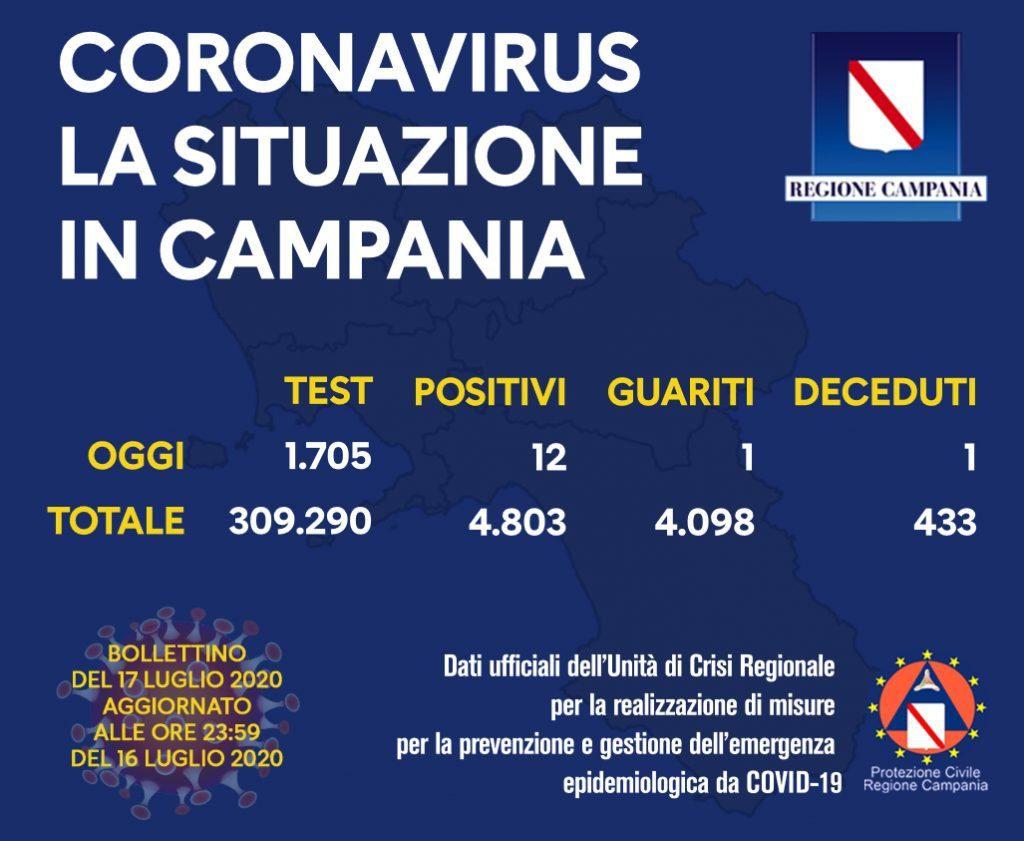 covid 1024x841 - Regione Campania, il bollettino Covid del 17/7/20