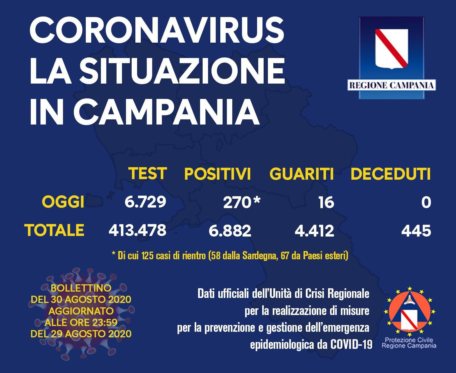 118621056 10158367512258257 2512033631253378701 o - Covid: Campania prima in Italia per incrementi giornalieri, il bollettino dell'unità di crisi del 30/8/20
