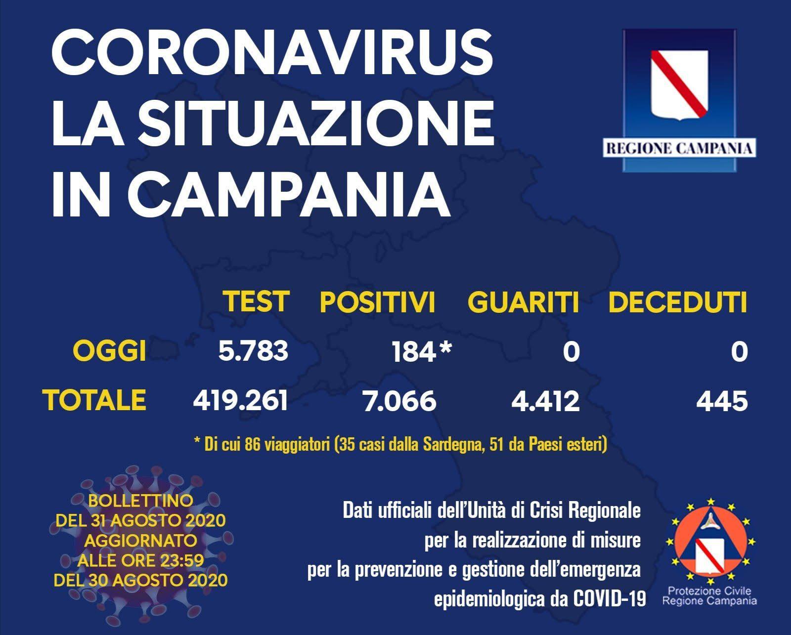 118651628 10158369981933257 6393788578812959498 o - COVID-19, IL BOLLETTINO ORDINARIO DELL'UNITÀ DI CRISI DELLA REGIONE CAMPANIA - 31/8/20