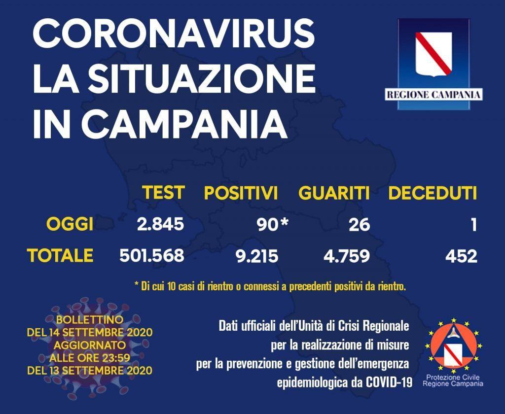 COVID-19, IL BOLLETTINO ORDINARIO DELL'UNITÀ DI CRISI DELLA REGIONE CAMPANIA – 14/9/20