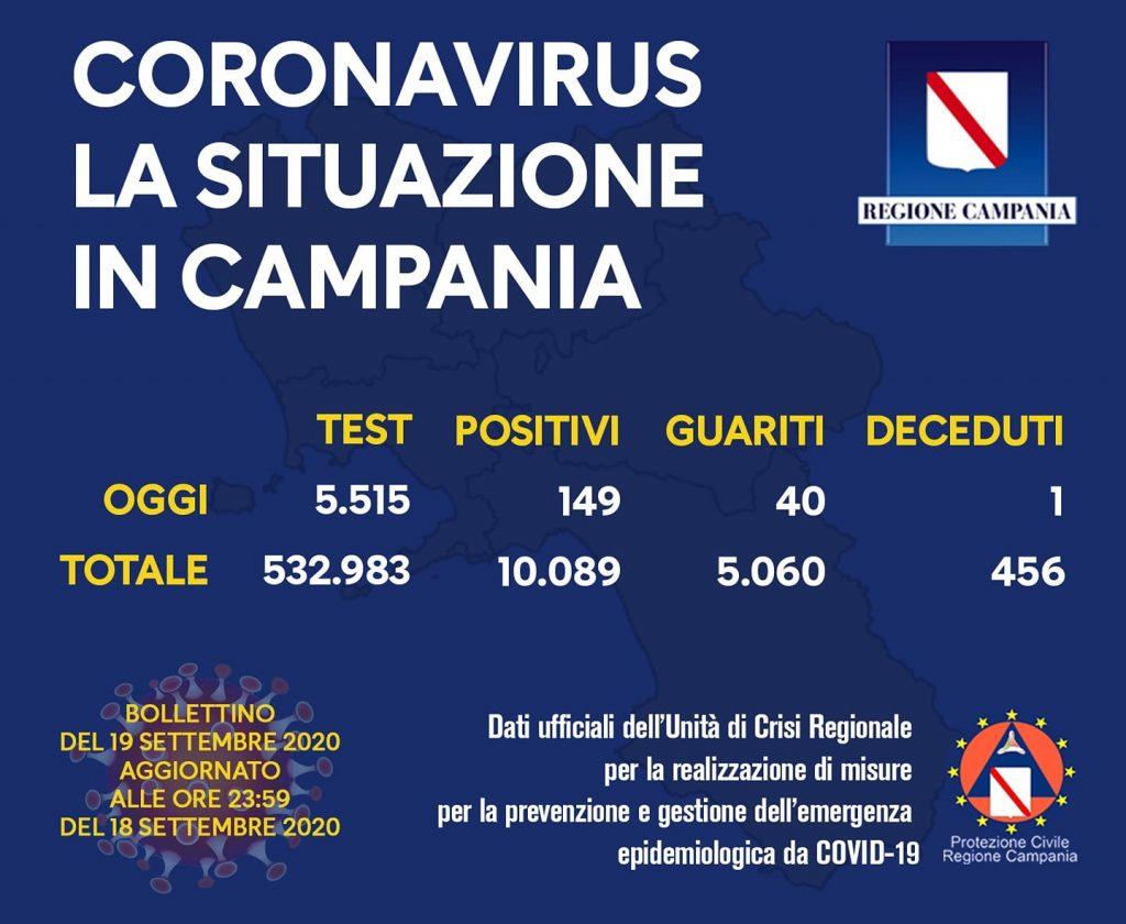 COVID-19, IL BOLLETTINO ORDINARIO DELL'UNITÀ DI CRISI DELLA REGIONE CAMPANIA – 19/9/20