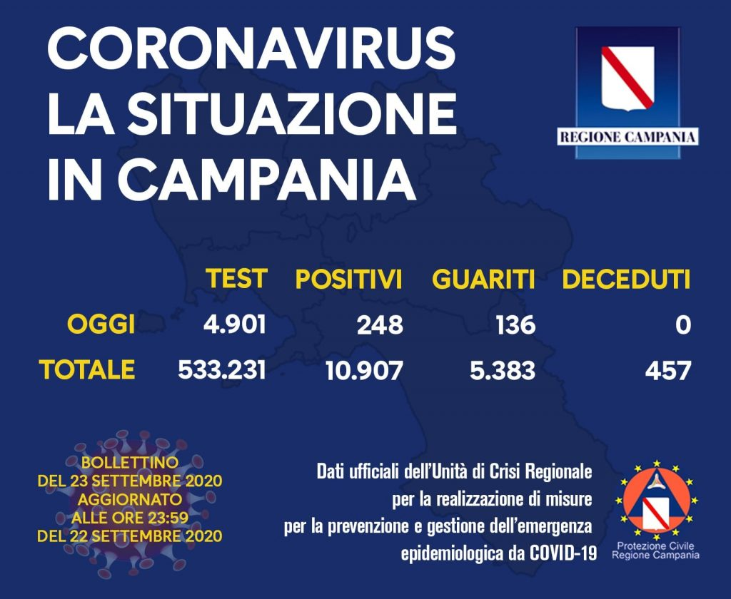 COVID-19, IL BOLLETTINO ORDINARIO DELL'UNITÀ DI CRISI DELLA REGIONE CAMPANIA – 23/9/20