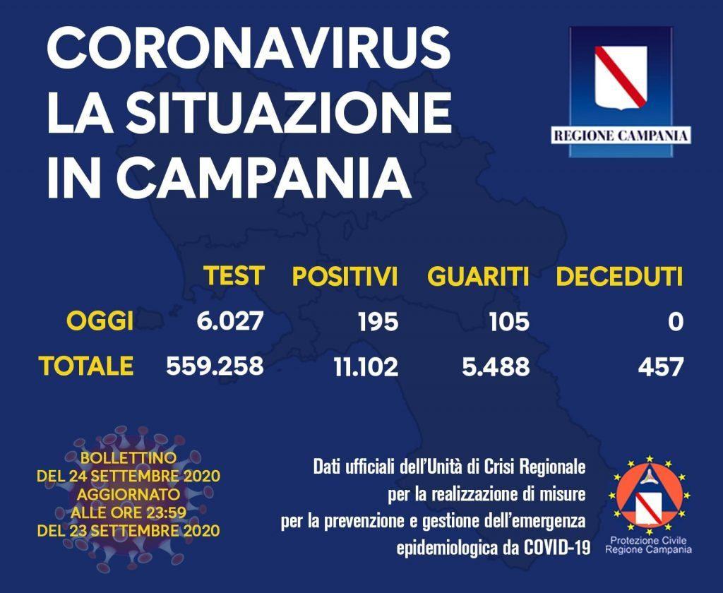 COVID-19, IL BOLLETTINO ORDINARIO DELL'UNITÀ DI CRISI DELLA REGIONE CAMPANIA – 24/9/20