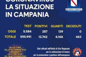 COVID-19, IL BOLLETTINO ORDINARIO DELL'UNITÀ DI CRISI DELLA REGIONE CAMPANIA – 30/9/20
