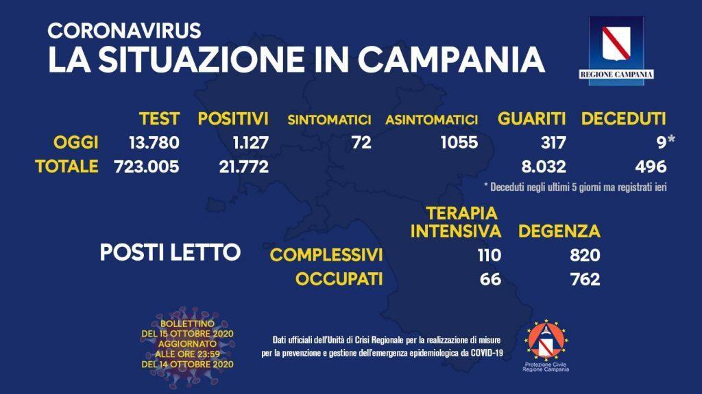 121676907 10158478885118257 46022684413347013 o 1024x576 - Covid, si complica la situazione in Campania - il bollettino del 15/10/20