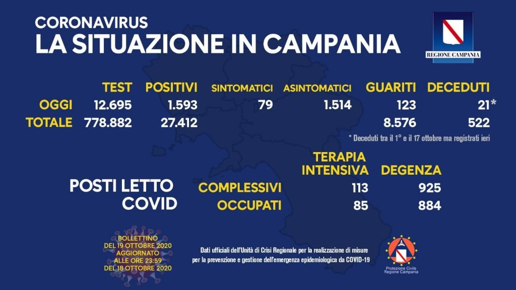 122118802 10158487717588257 4944667545183267778 o 1024x576 - Boom di contagi in Campania, il trend e' in peggioramento: 1.593