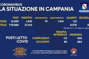 Boom di contagi in Campania, il trend e' in peggioramento: 1.593