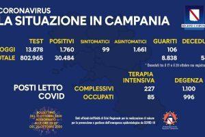 COVID-19, IL BOLLETTINO ORDINARIO DELL'UNITÀ DI CRISI DELLA REGIONE CAMPANIA – 21/10/20