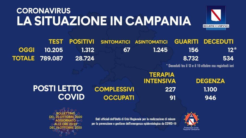 122177013 10158489882388257 2817733654964559162 o 1024x576 - Flessione dei casi Covid in Campania - il bollettino del 20/10/20