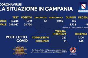Flessione dei casi Covid in Campania – il bollettino del 20/10/20