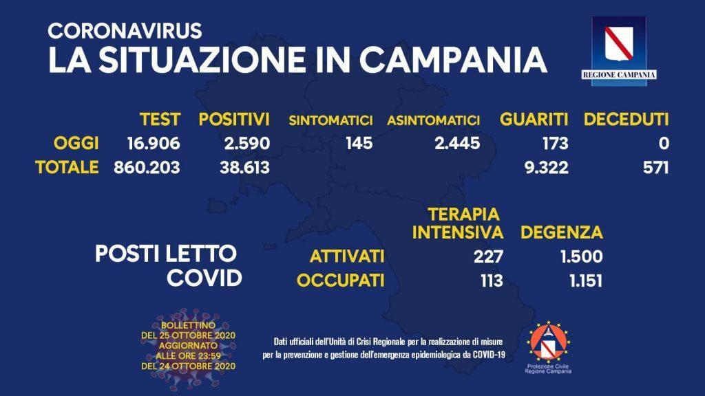 122803286 10158502621033257 5194700885080020558 o 1024x576 - Covid, oltre 21mila nuovi casi e altri 128 morti - la situazione in Campania