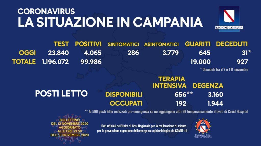 125158608 10158545032593257 3006342856881126431 o 1024x576 - Covid: 37.978 i nuovi contagi da coronavirus in Italia nelle ultime 24 ore, secondo i dati del ministero della Salute. Le vittime sono 636. La situazione in Campania