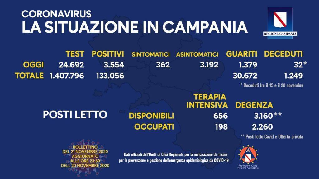 126336958 10158565253958257 267085375732113635 o 1024x576 - Covid in Italia in rallentamento: 34.767 i nuovi casi - la situazione in Campania (21/11/20)