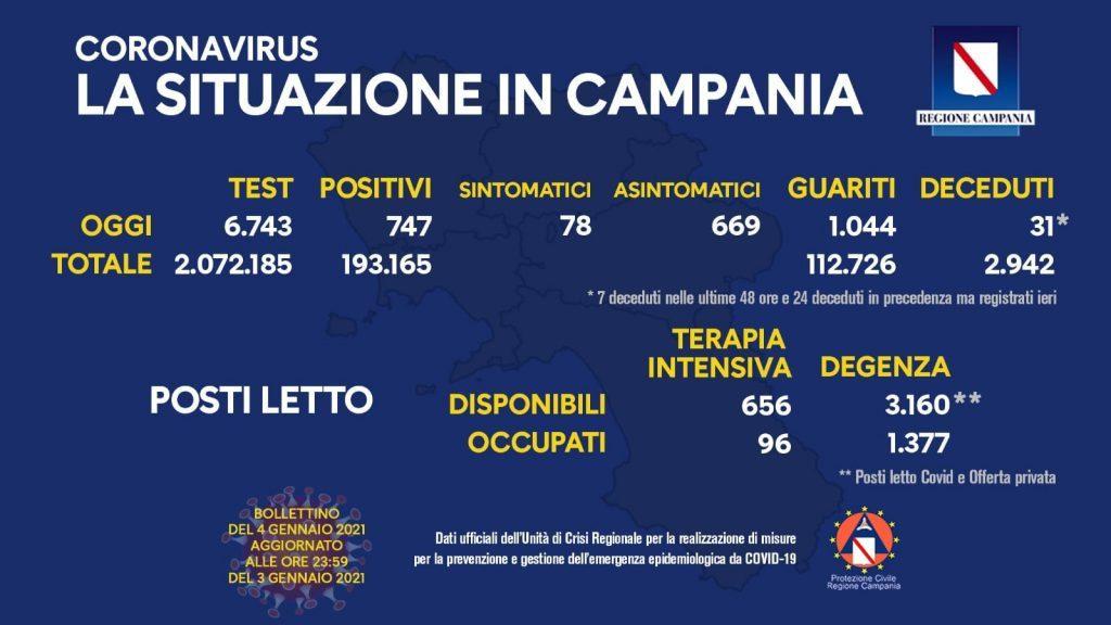 135757043 10158664909778257 2420947096049646235 o 1024x576 - Covid in Italia: 10.800 contagi e 348 morti - Situazione in Campania (4/1/21)