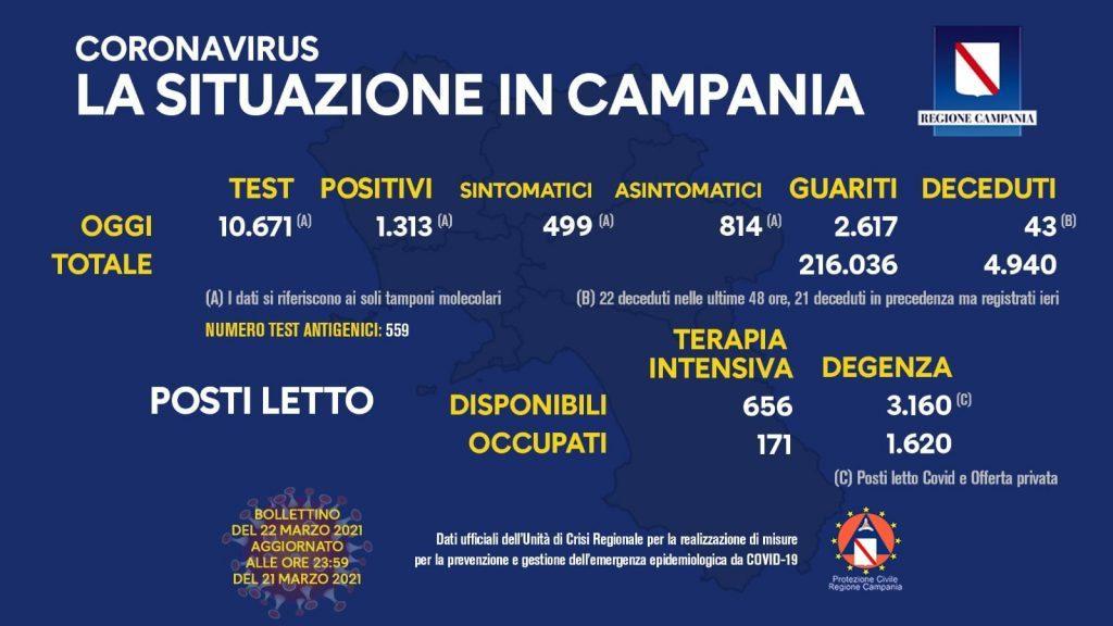 163598577 10158858530453257 3309342158892087960 o 1024x576 - Covid in Italia, 13.846 contagi e 386 morti - In Campania (22/3/21)