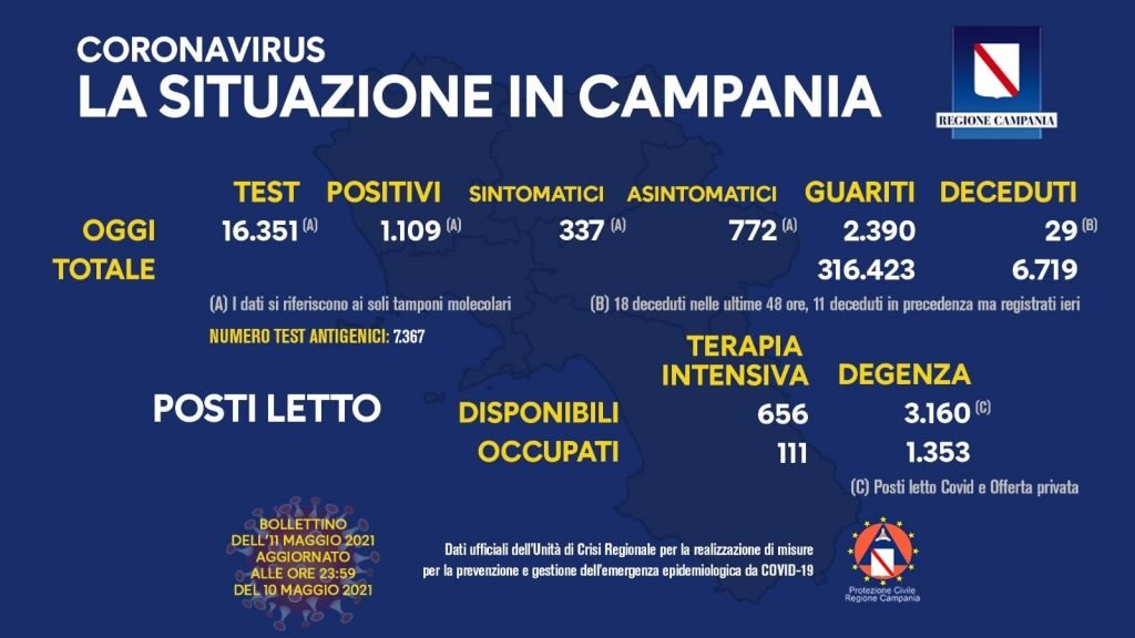 184753735 10158965575753257 8861596081822821259 n 1024x576 - Covid in Italia, 6.946 contagi e 251 morti - In Campania (11/5/21)