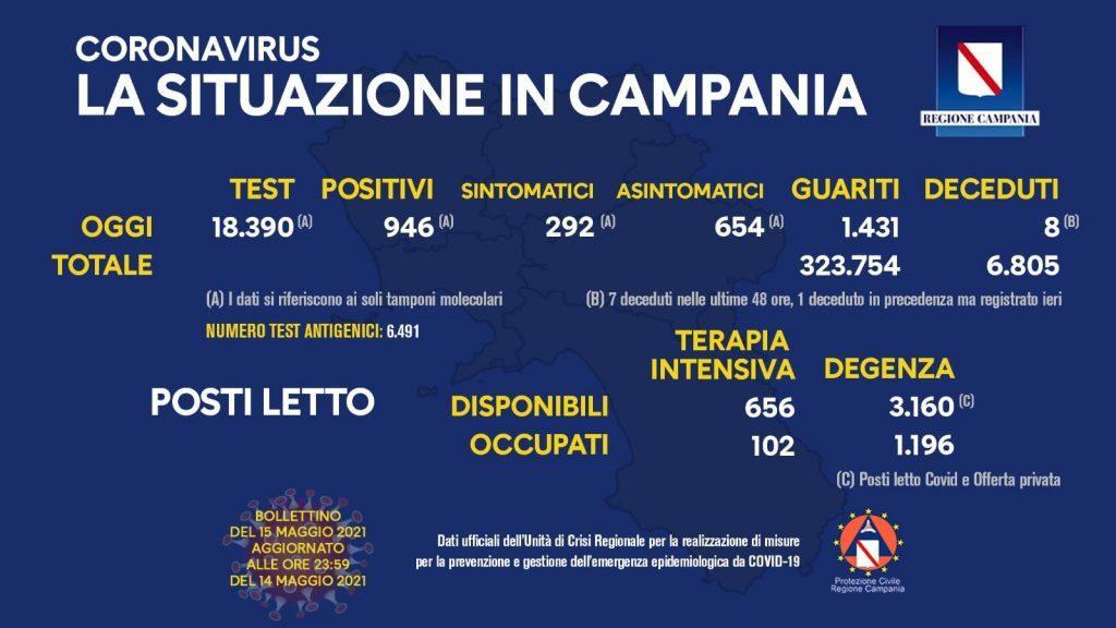 186286074 10158974292993257 7012991474852992691 n 1024x576 - Covid in Italia, 6.659 contagi e 136 morti - Situazione in Campania (15/5/21)
