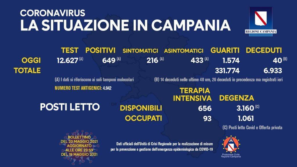 187563032 10158985458098257 7901332928546876369 n 1024x576 - Covid in Italia, 5.741 contagi e 164 morti - Situazione in Campania (20/5/21)