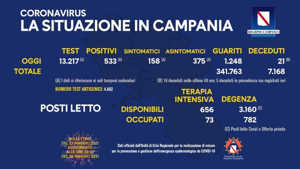191252240 10159001304058257 2819427819471416483 n 1024x576 - Covid in Italia, 4.147 contagi e 171 morti - Situazione in Campania (27/5/21)