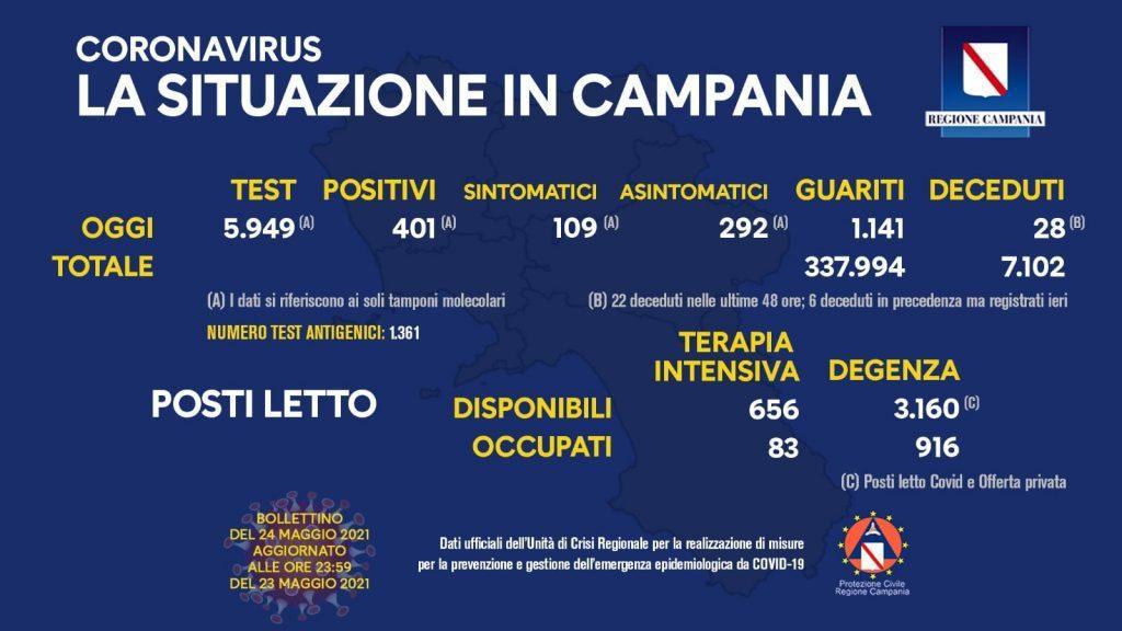 191319936 10158994393743257 7044763488458828142 n 1024x576 - Covid in Italia, 2.490 contagi e 110 morti - Situazione in Campania (24/5/21)
