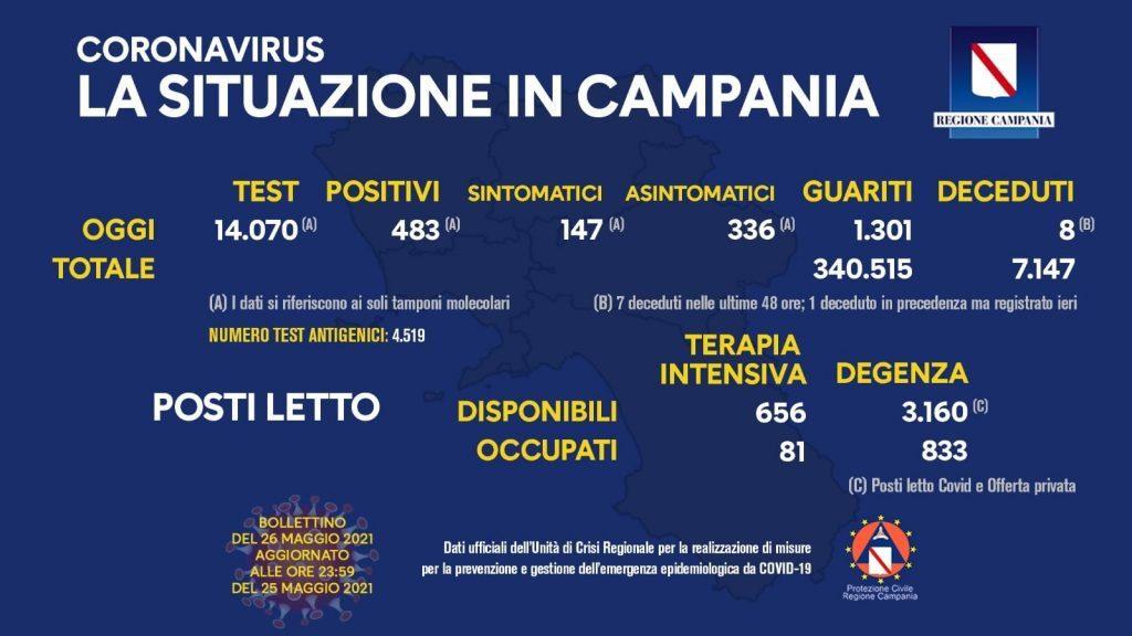 192755755 10158999128033257 7619119302970318263 n 1024x576 - Covid in Italia, 3.937 contagi e 121 morti - situazione in Campania (26/5/21)