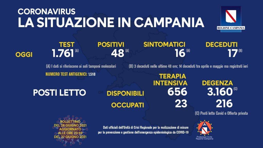 206291262 10159068058058257 5876250020103231483 n 1024x576 - Covid in Italia, 389 contagi e 28 morti - situazione in Campania (28/6/21)