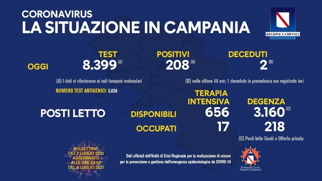 213466043 10159084601288257 1782695861877766820 n 1024x576 - Covid in Italia, 1.010 contagi e 14 morti - situazione in Campania (7/7/21)