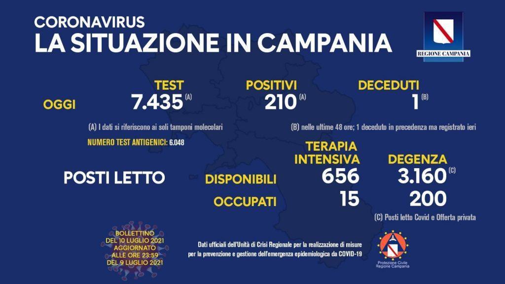 216406704 10159090459103257 3441208609709440482 n 1024x576 - Covid in Italia, 1.400 contagi e 12 morti - Situazione in Campania (10/7/21)