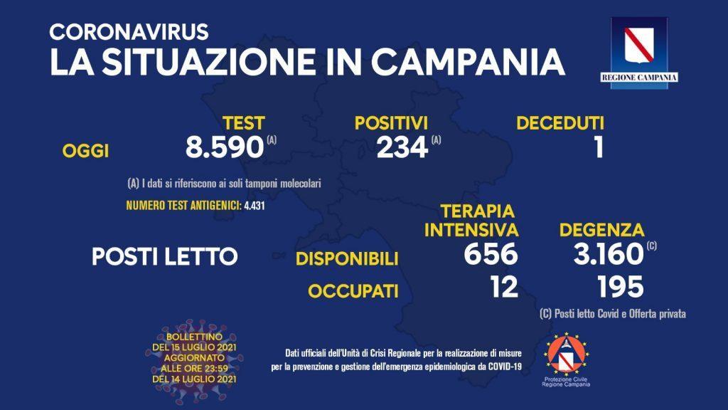 217742800 10159099889903257 3014515309925845814 n 1024x576 - Covid in Italia, 2.455 contagi e 9 morti - Situazione in Campania (15/7/21)