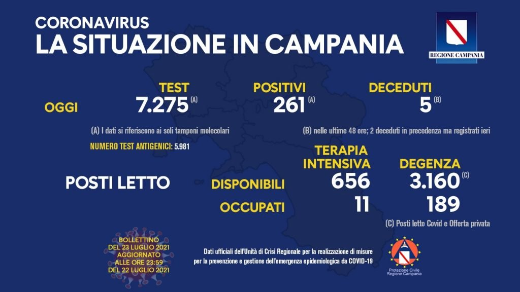 221944210 10159115511953257 6545158028721909725 n 1024x576 - Covid in Italia, 5.143 contagi e 17 morti - Situazione in Campania (23/7/21)