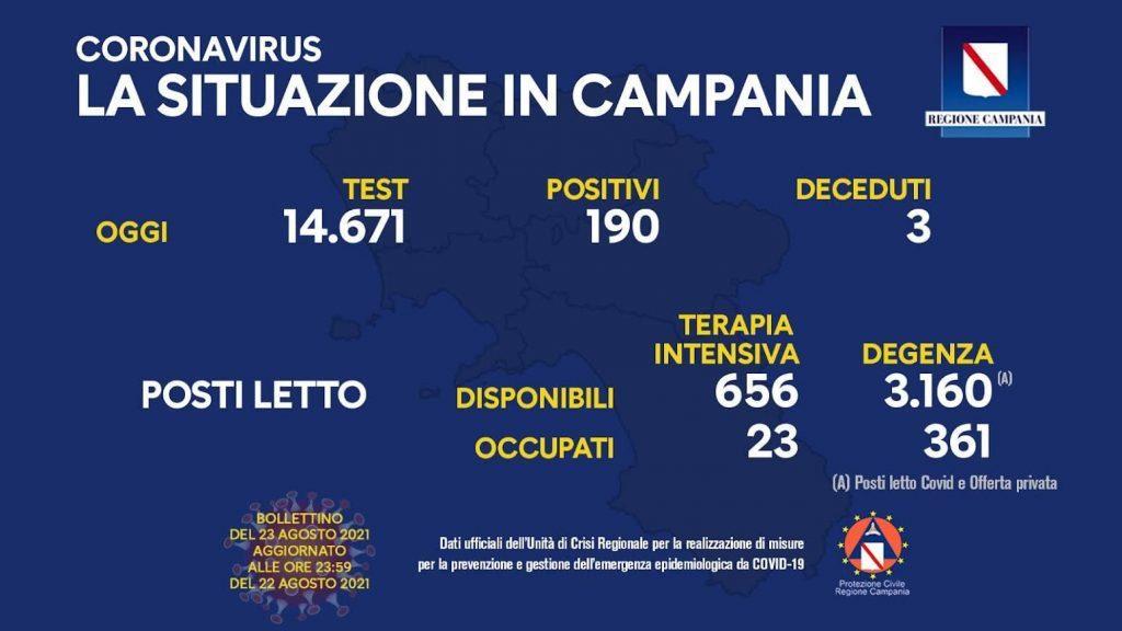 Covid in Italia: 4.168 POSITIVI, 44 VITTIME – Scende il numero di positivi in Campania (23/8/21)