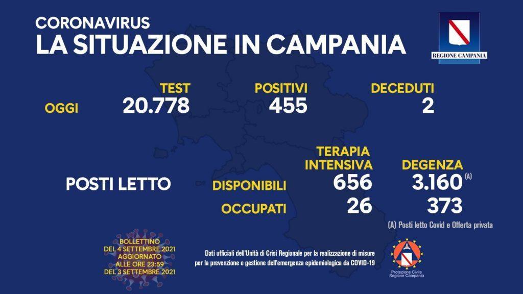 241446157 10159190605223257 2896367711622152883 n 1024x576 - Covid in Italia, lieve decremento: 6157 positivi - La situazione in Campania (4/9/21)